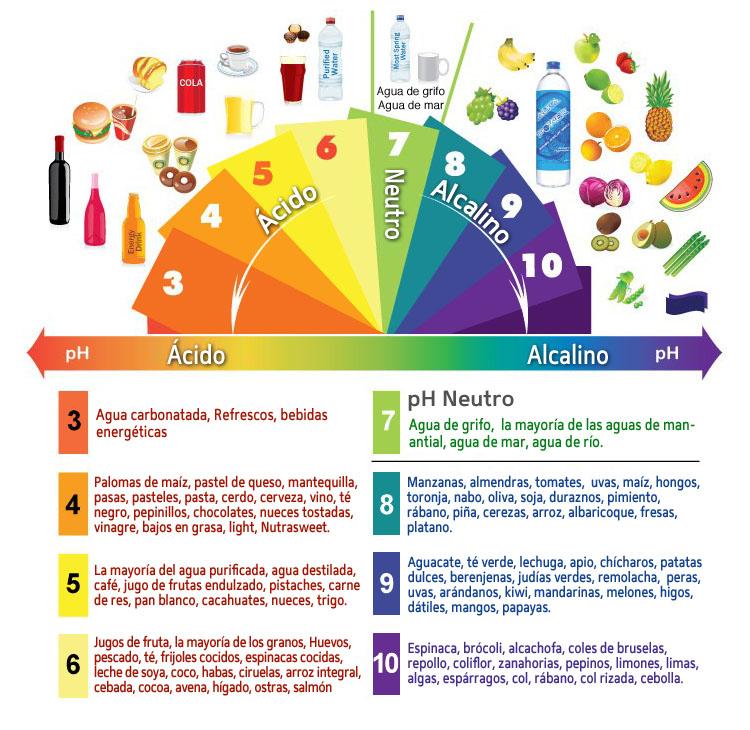 imagen tomada de: http://bio-salud.net/wp-content/uploads/2013/09/ph-espectro.jpg
